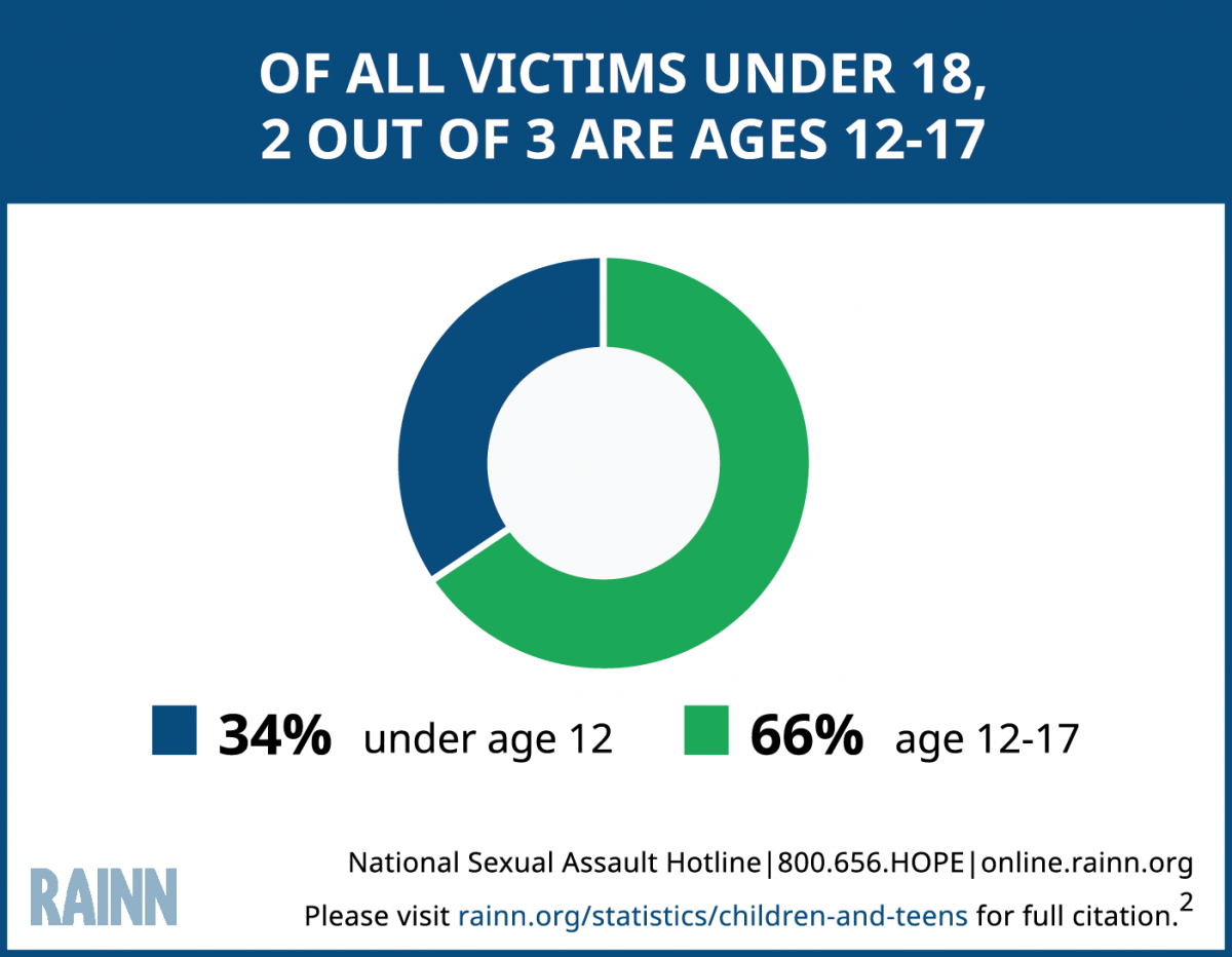 Take a stand: Sexual Assault Awareness Month – Indiana Senior High School speaks out